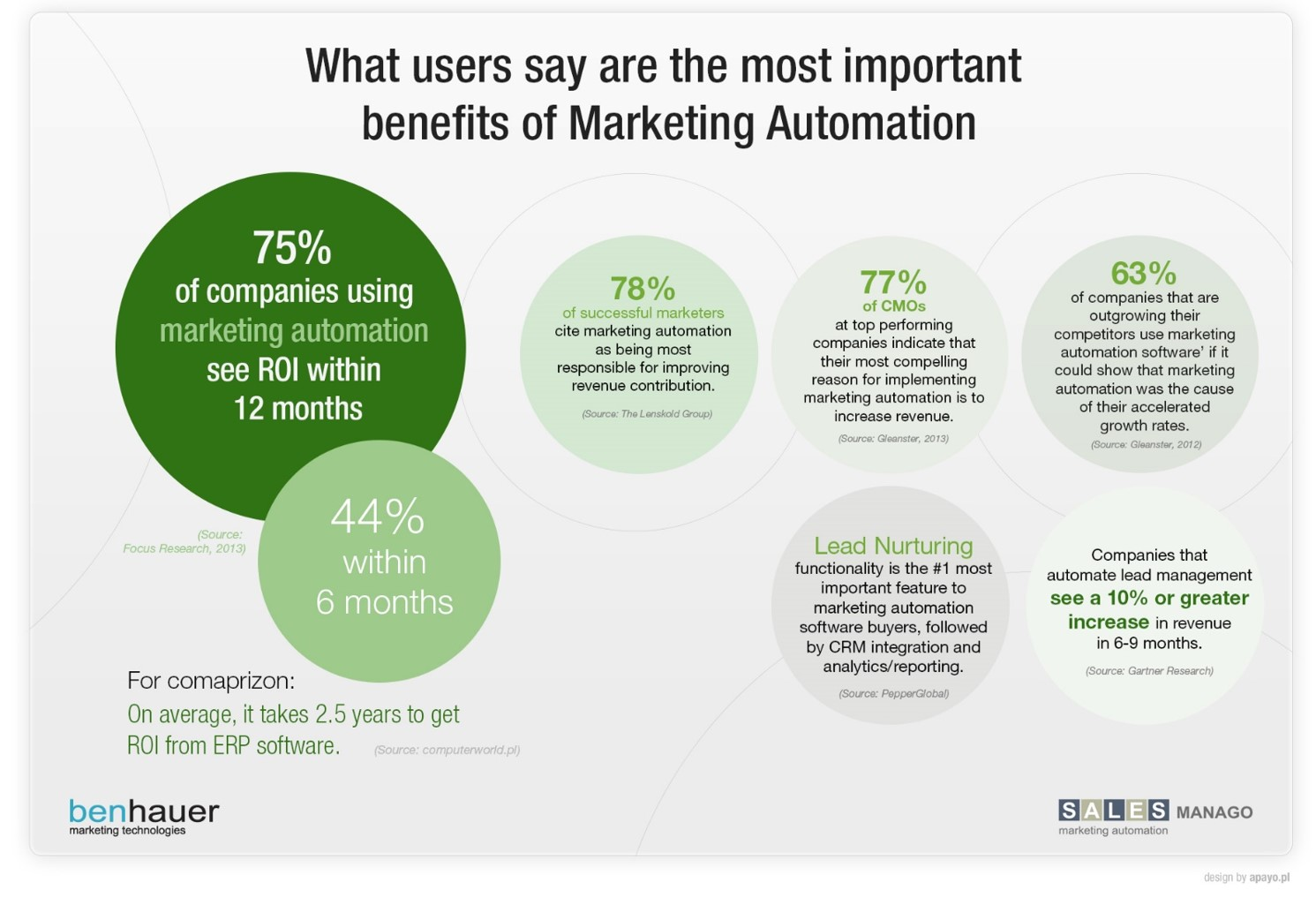 The most important benefits of Marketing Automation