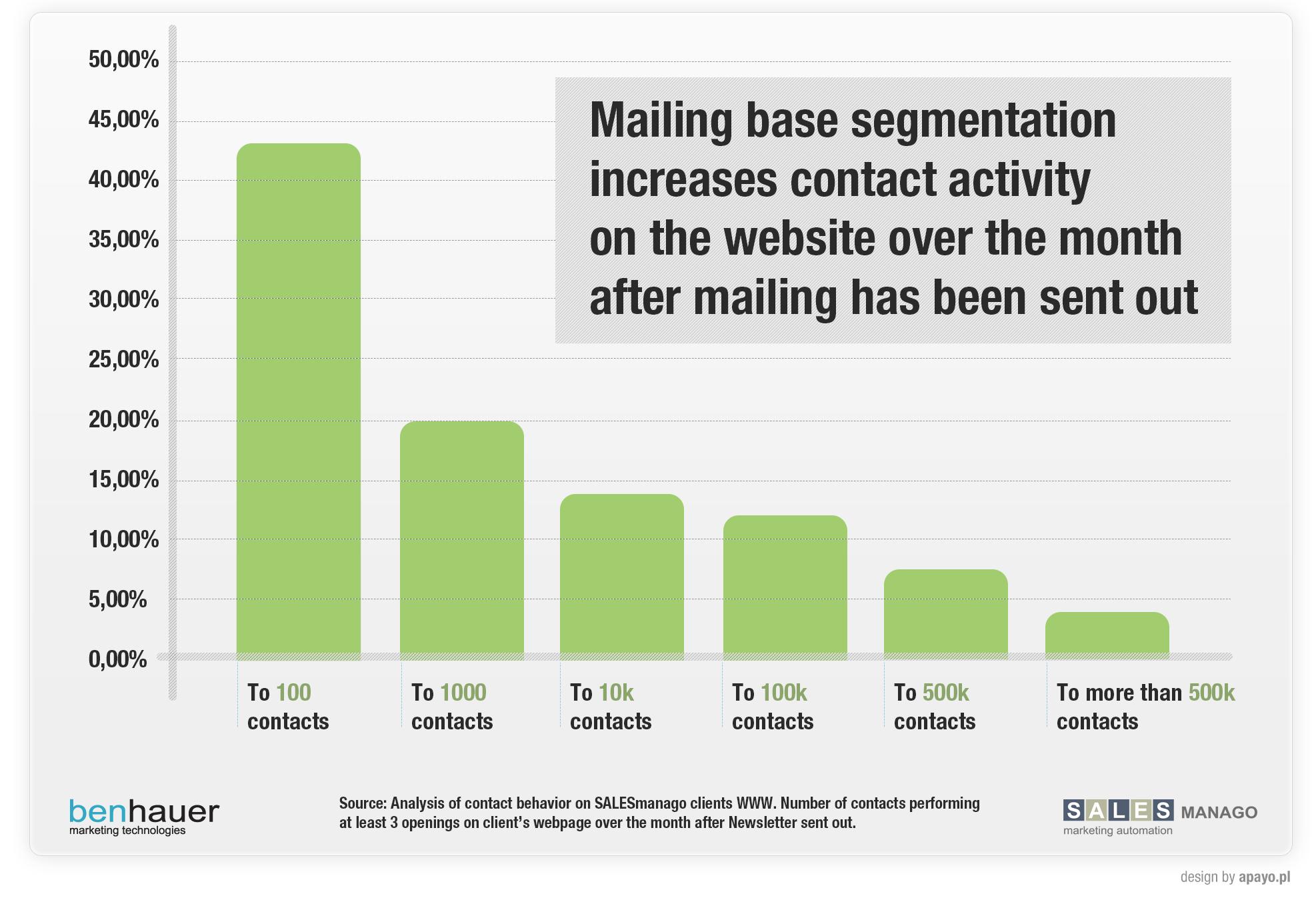Mailing base segmentation