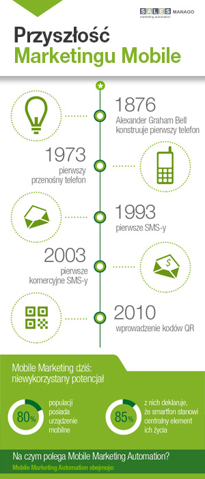 Przyszłość Marketingu Mobile