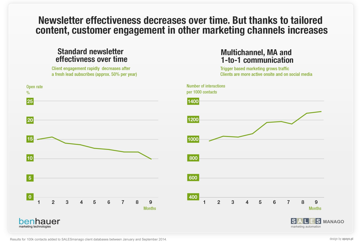 Newsletter effectiveness decreases overtime