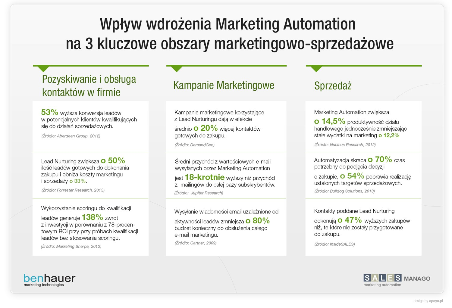 Wpływ wdrożenia Marketing Automation.