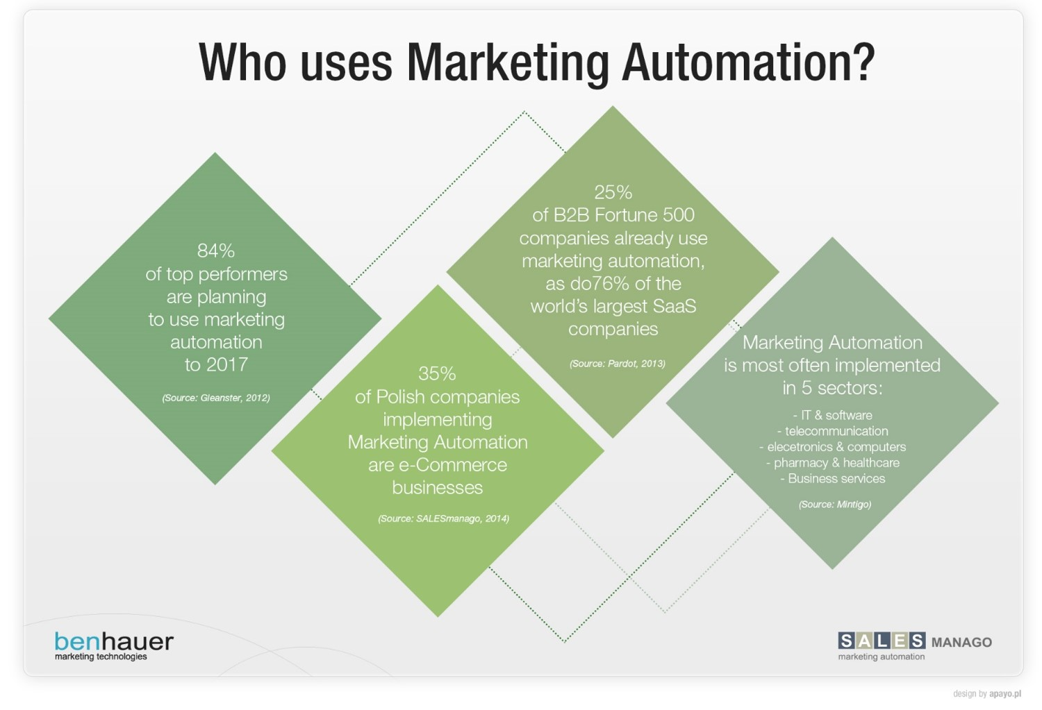 Who uses Marketing Automation