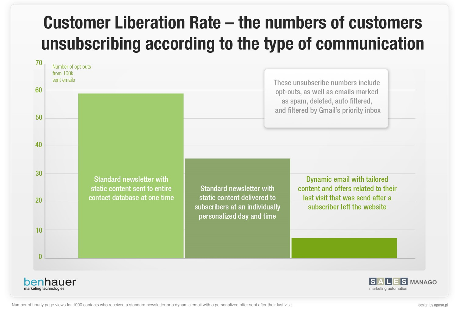 Customer Liberation rate