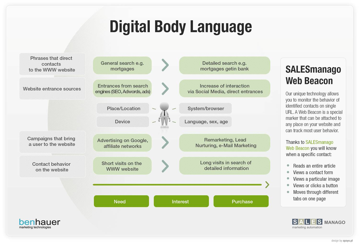 Digital Body Language