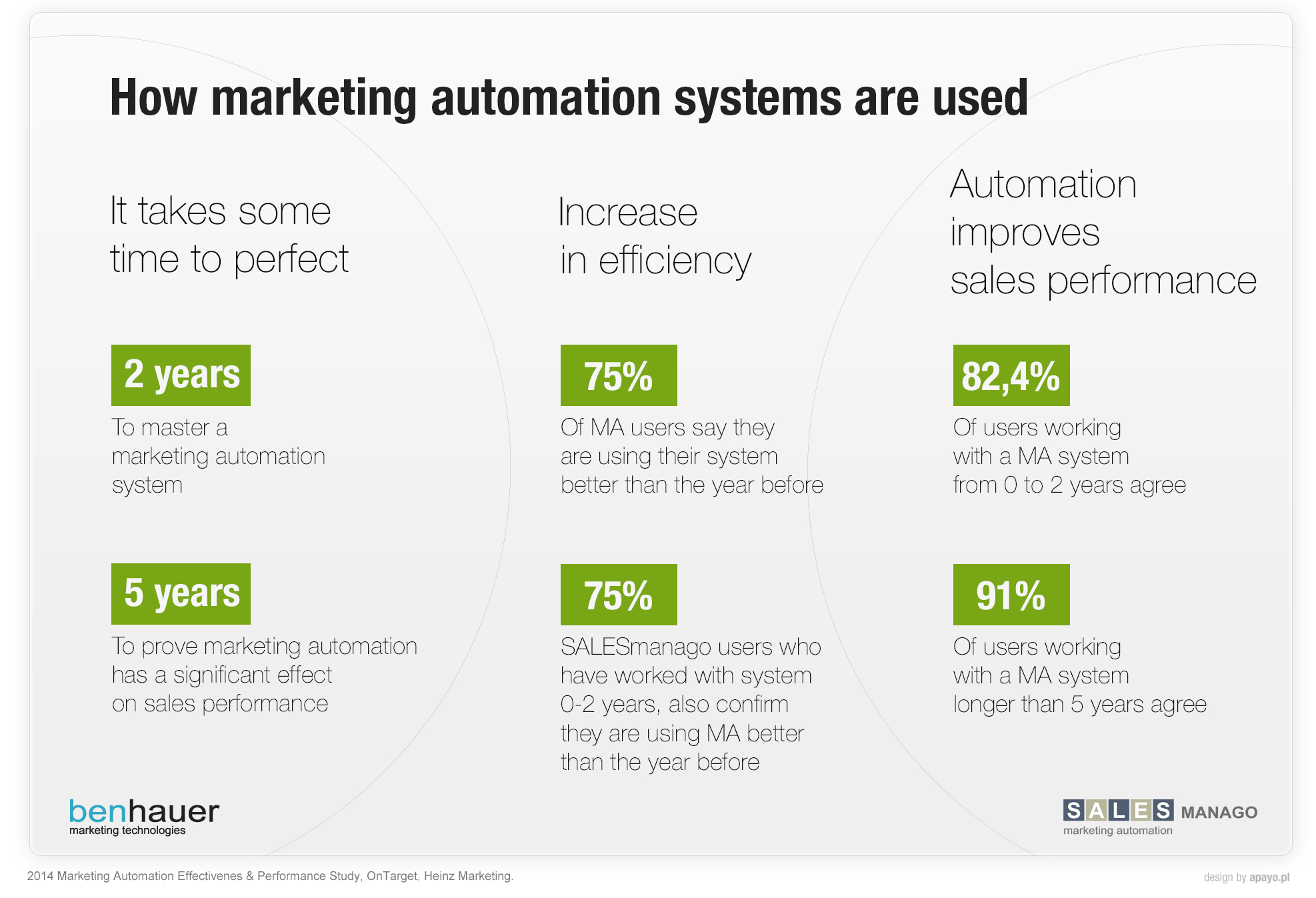 Become a Marketing Automation Specialist