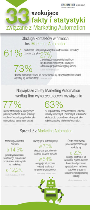 33 szokujące fakty i statystyki związane z Marketing Automation