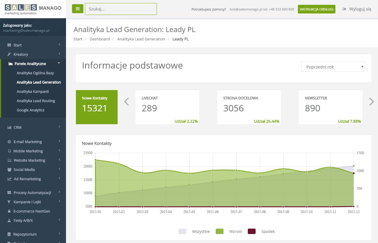 Dashboard Lead Generation ukazujące dane za poprzedni rok