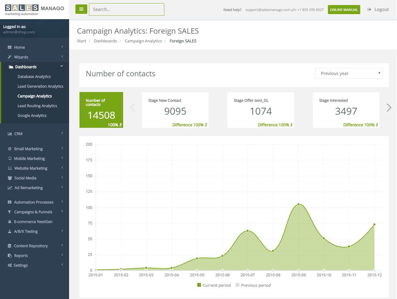 Dashboard mit der Analyse der Kampagne in SALESmanago Marketing Automation