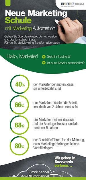 Neue Marketing Schule mit Marketing Automation