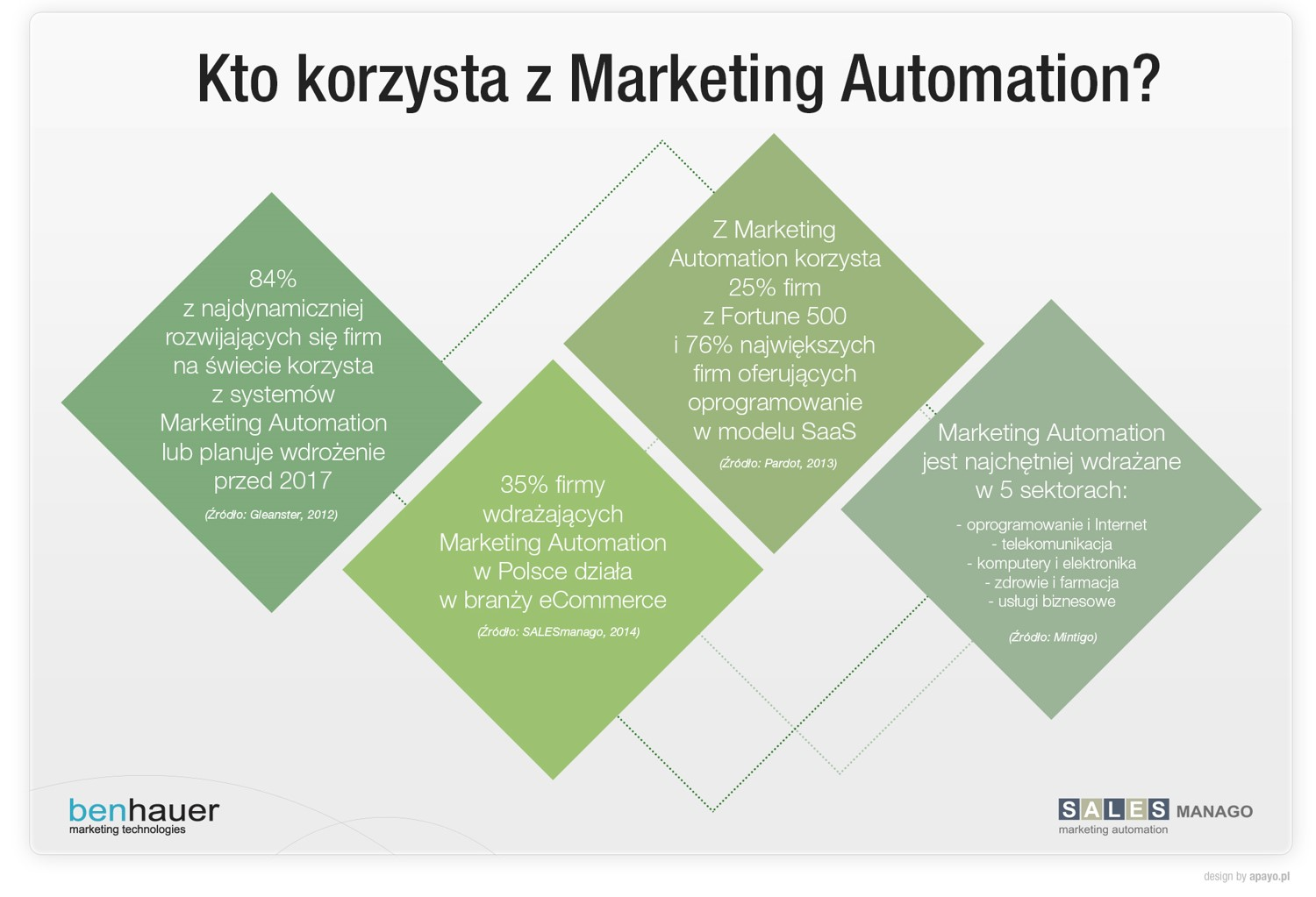 Kto korzysta z Marketing Automation?
