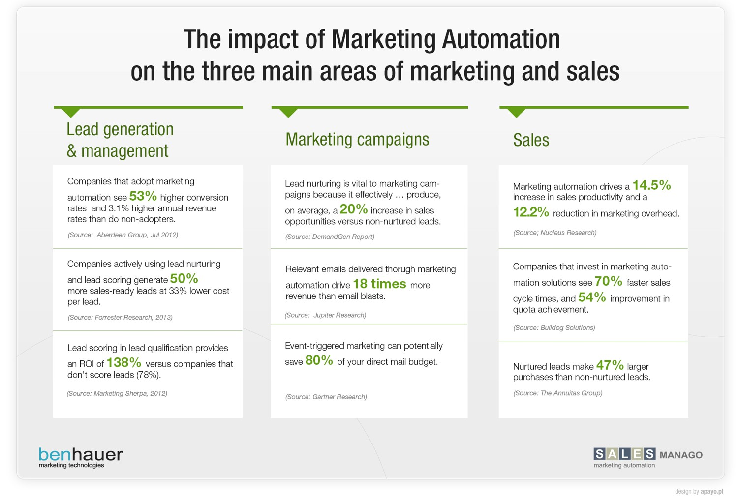 The impact of Marketing Automation