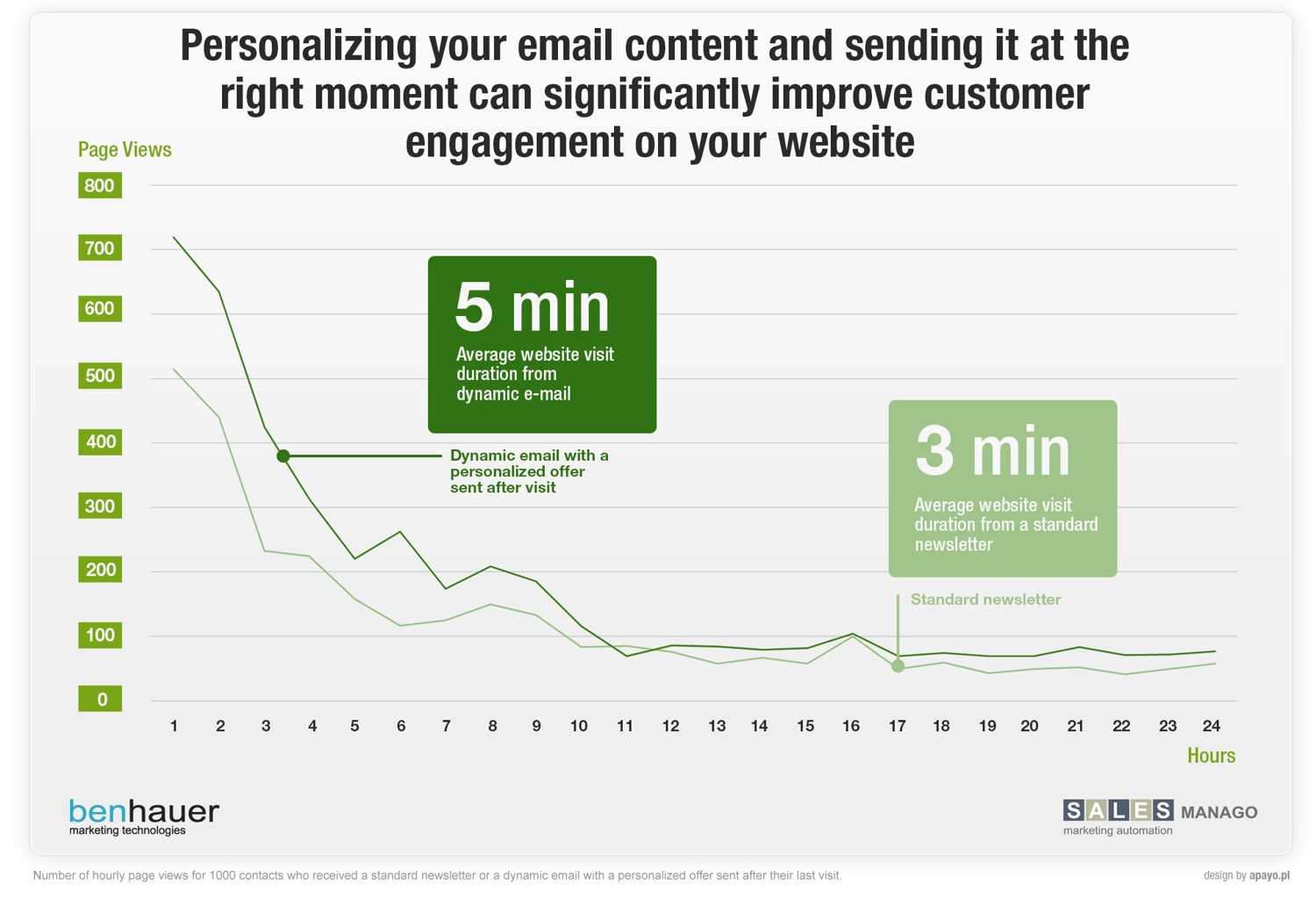 Personalizing email content