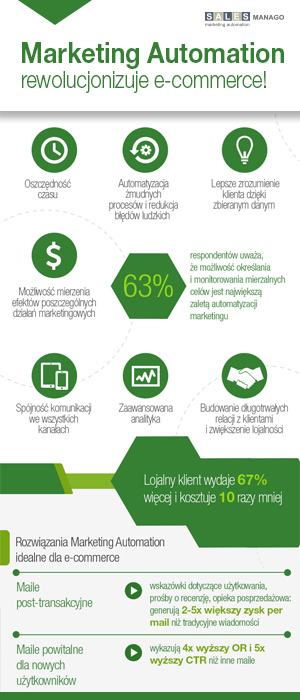 Marketing Automation rewolucjonizuje e-commerce