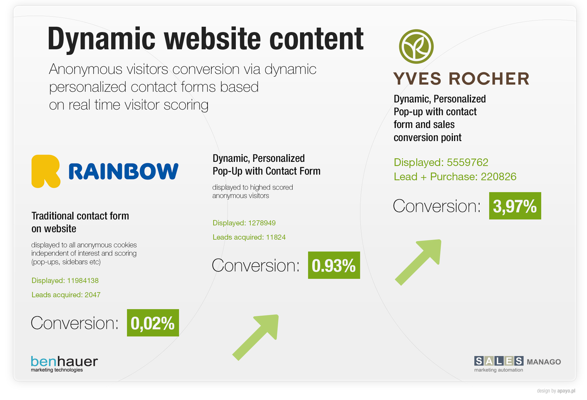 Dynamic website content