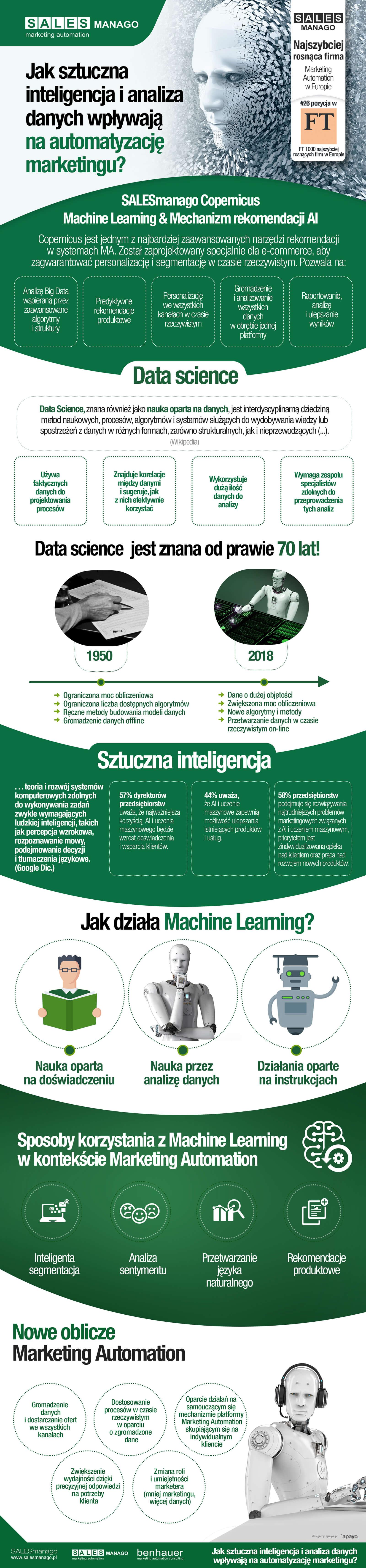 Jak sztuczna inteligencja i analiza danych wpływają na automatyzację marketingu?