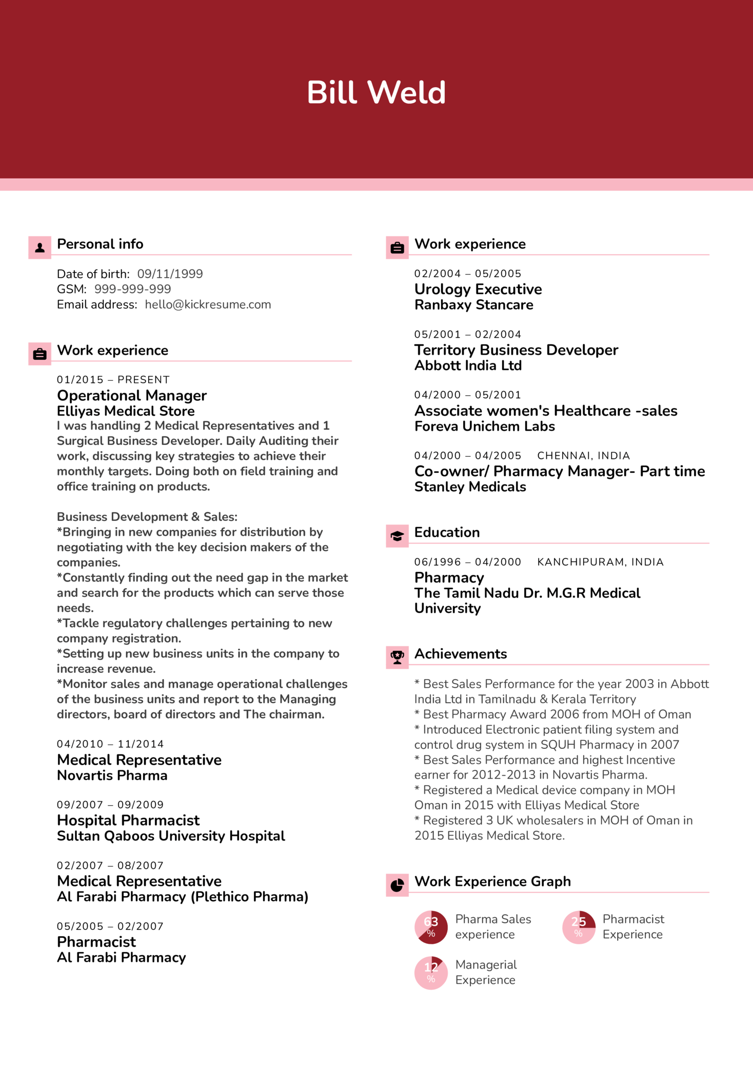 Pharmacy Business Manager CV Example