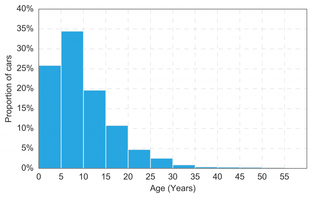 igure 2: Histogram of car age.
