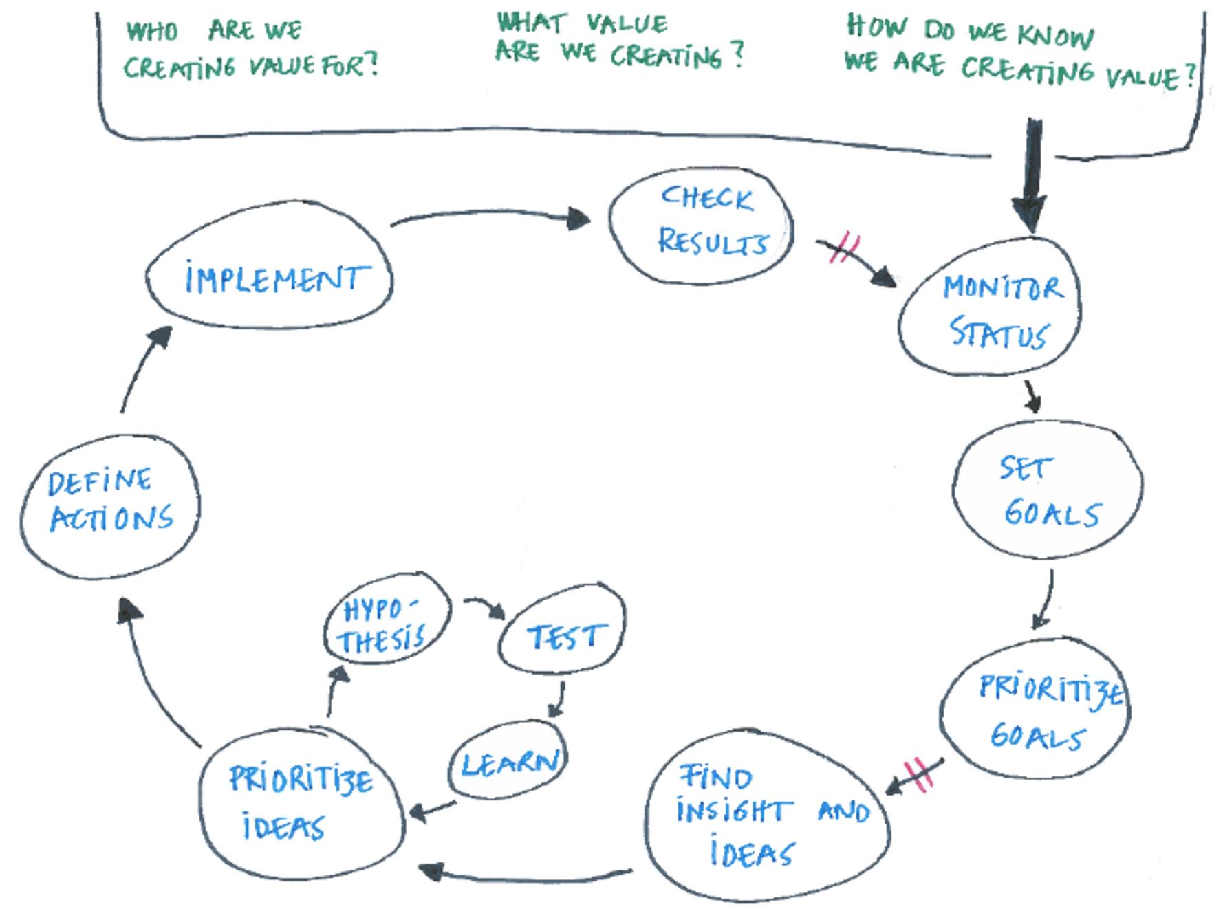 how-we-work-finn