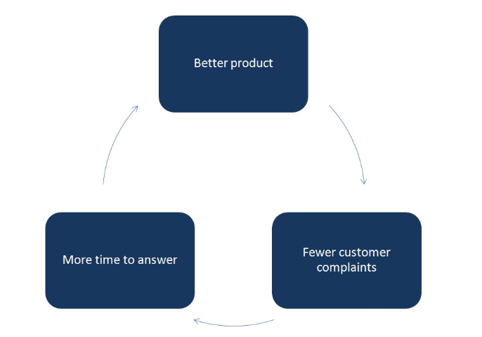 link-product-customer