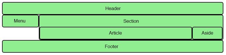 how to set header and footer in html using css