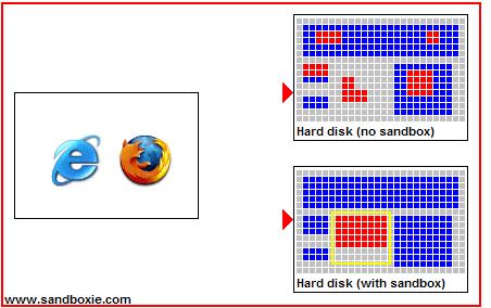 Disque dur sans sandbox (en haut) et avec sandbox (en bas) (Source : sandboxie.com)