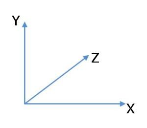 Axe X,Y et Z