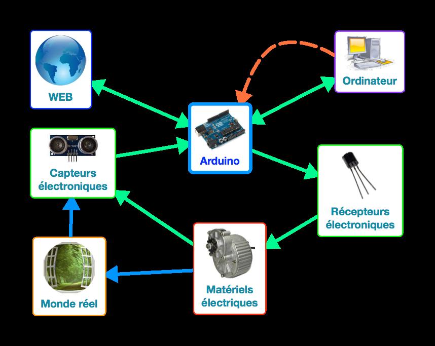 Fonctionnement de l'Arduino