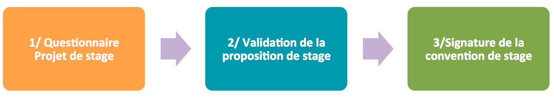 1) Questionnaire Projet de stage => 2)
