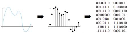 Numérisation du son par échantillonnage puis quantification