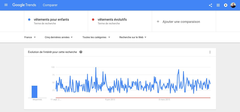 Recherche comparative sur Google Trends