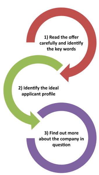 Interpreting a job offer in 3 easy steps