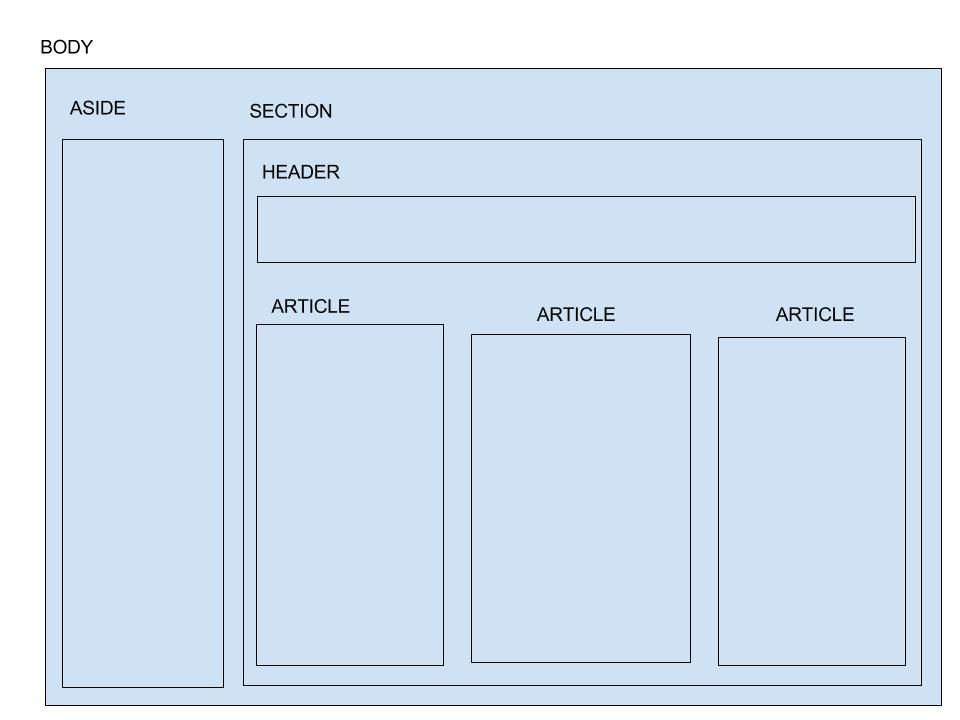 organiser son cv exercice 3 cours html5 et css3