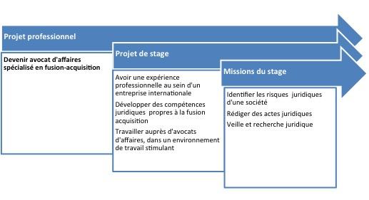 Exemple de projet et missions