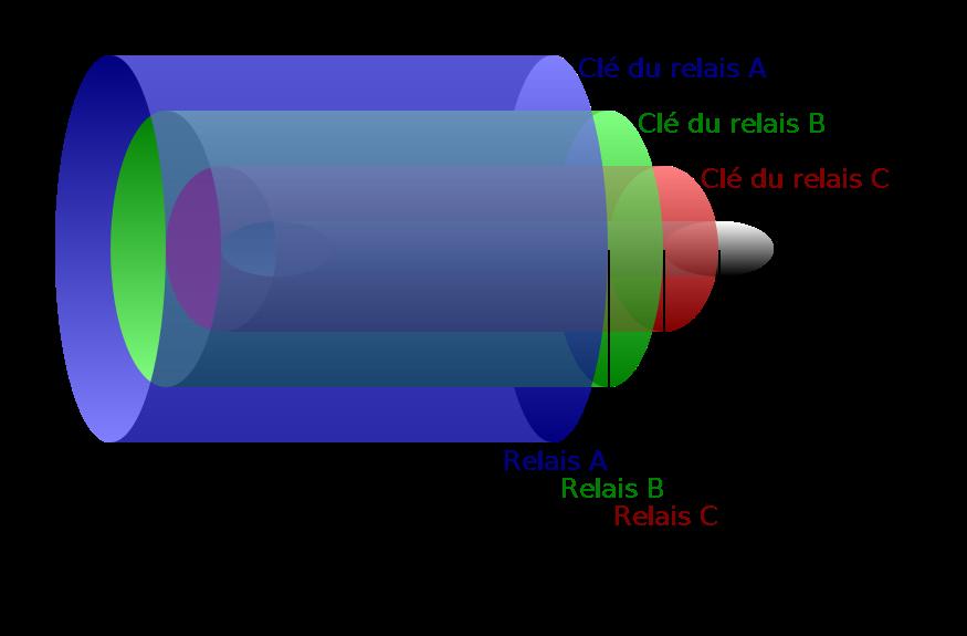 Principe du routage en ognon, d'après un travail de H(Licence CC-BY-SA 3.0)