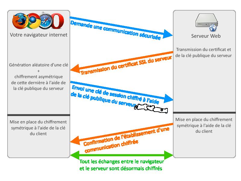 Représentation très simplifié de l'établissement de la connexion HTTPS entre le client et le serveur