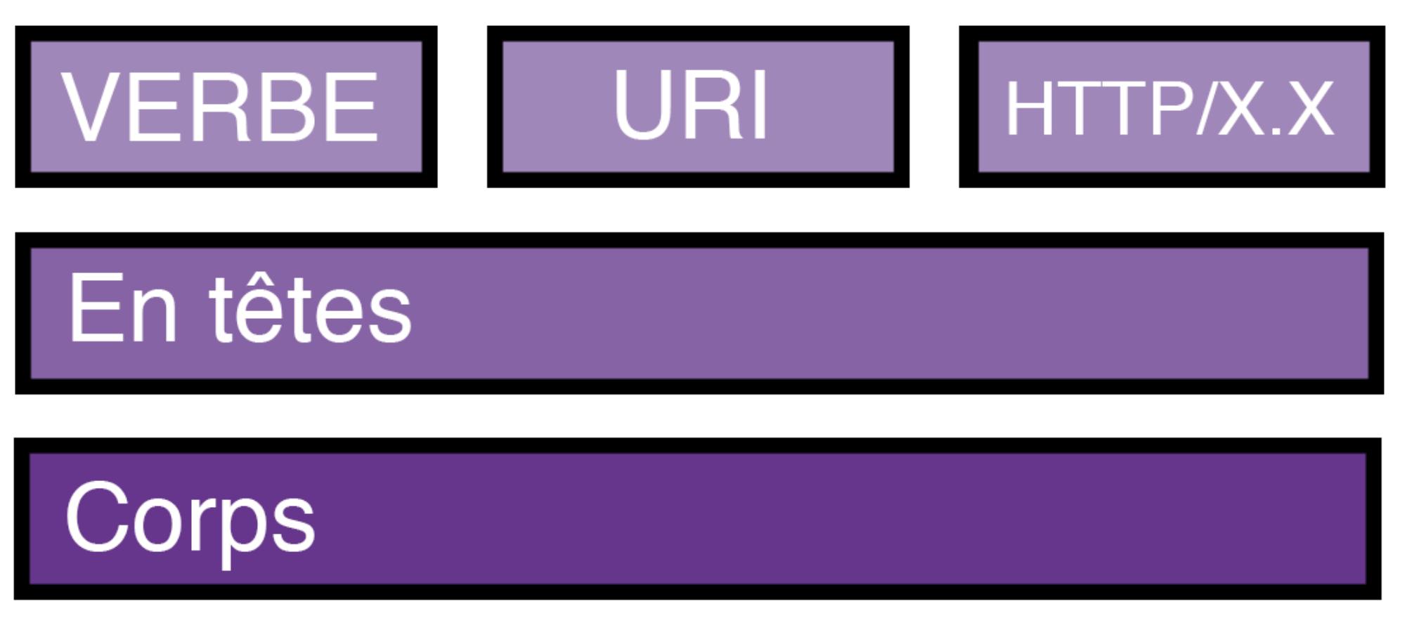 La structure d'une requête