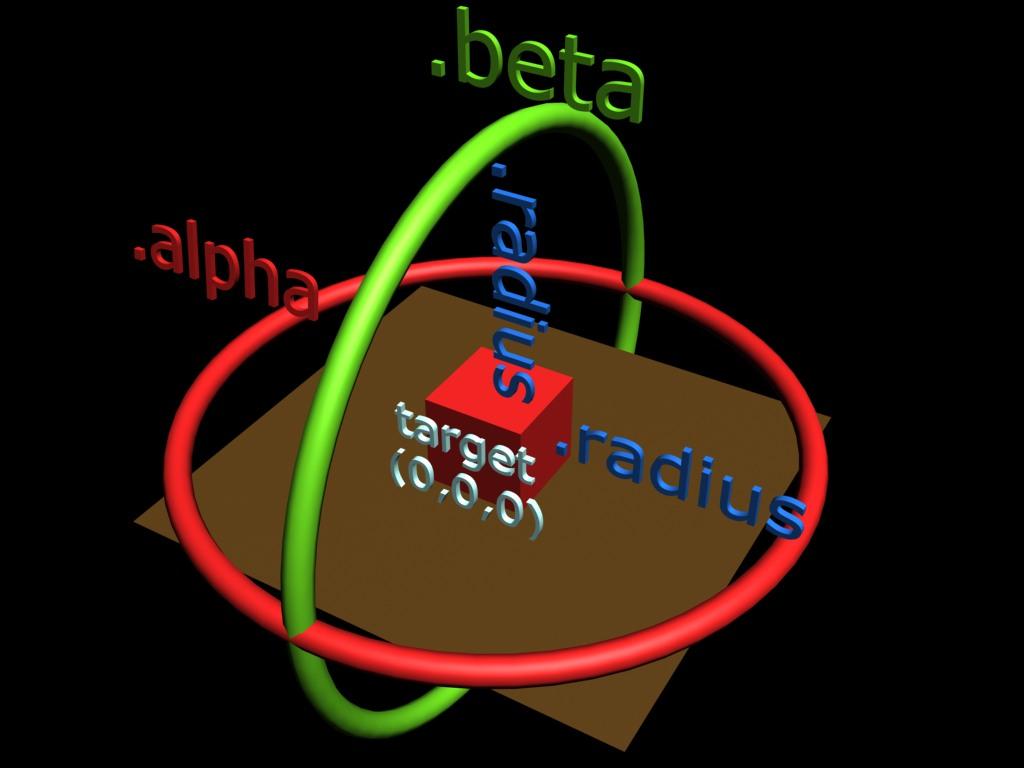 .alpha, .beta et radius, indiqué sur un shema