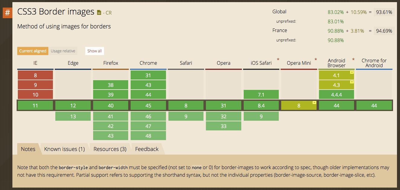 Table de compatibilité CSS sur caniuse.com