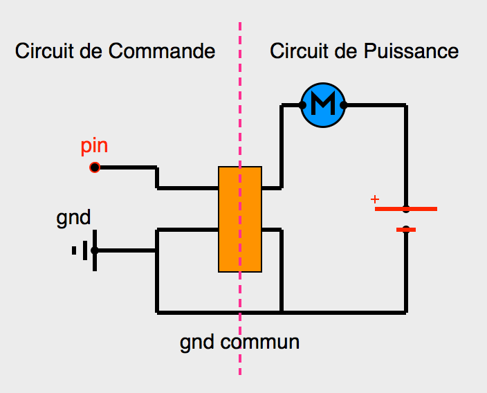 Représentation des parties commande (+5V) et puissance (+ xV)