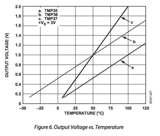 courbe de relation entre température et tension