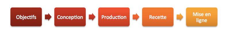 Les étapes de la création d'un site pour un client