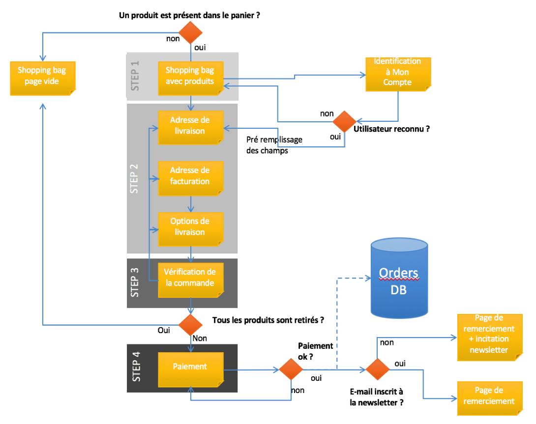 Exemple de parcours utilisateur pour un tunnel d'achat