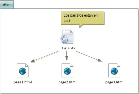 El código CSS se escribe una sola vez en un archivo CSS
