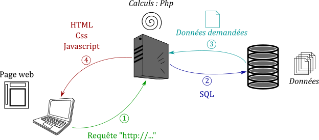 Fig. 2 : architecture d'une page web