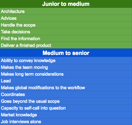 The general skills you need to become medium or senior in the Tech Team