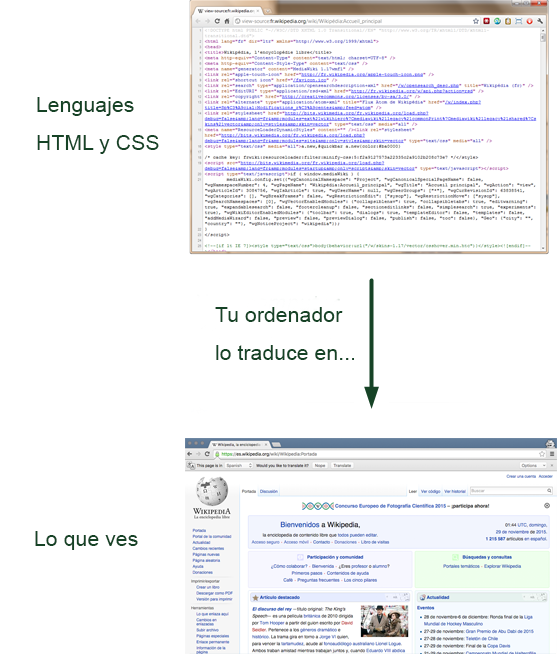 HTML y CSS traducido por el ordenador