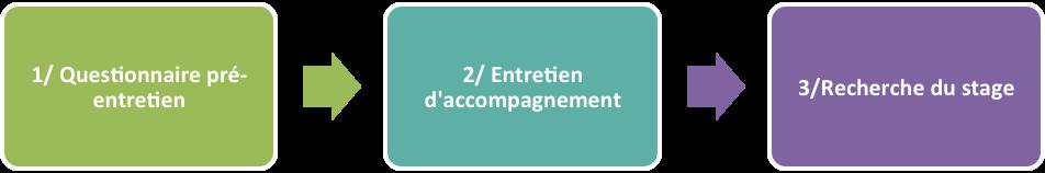 1) Questionnaire pré-entretien => 2) Entretien d'accompagnement => 3) Recherche du stage