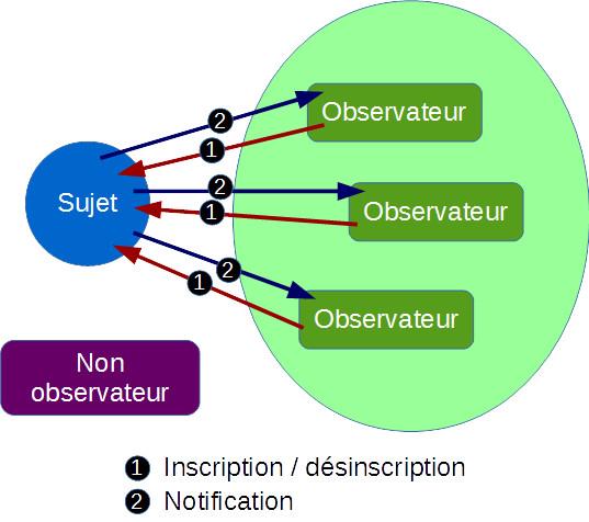 Le design pattern observateur