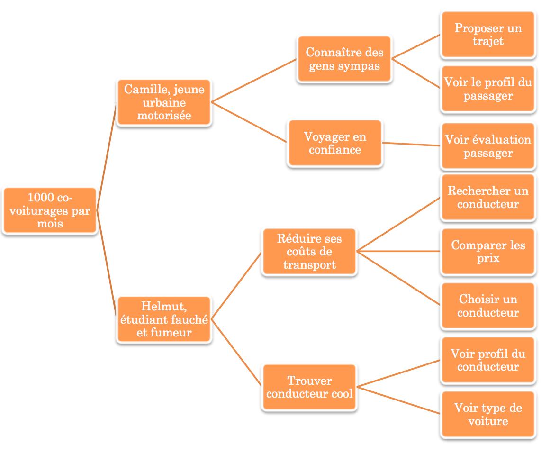 Ébauche d'impact mapping d'un site de covoiturage