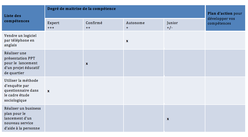 Faire L Inventaire De Ses Competences Openclassrooms